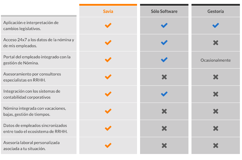 Tabla comparativa entre outsourcing Savia y gestorías