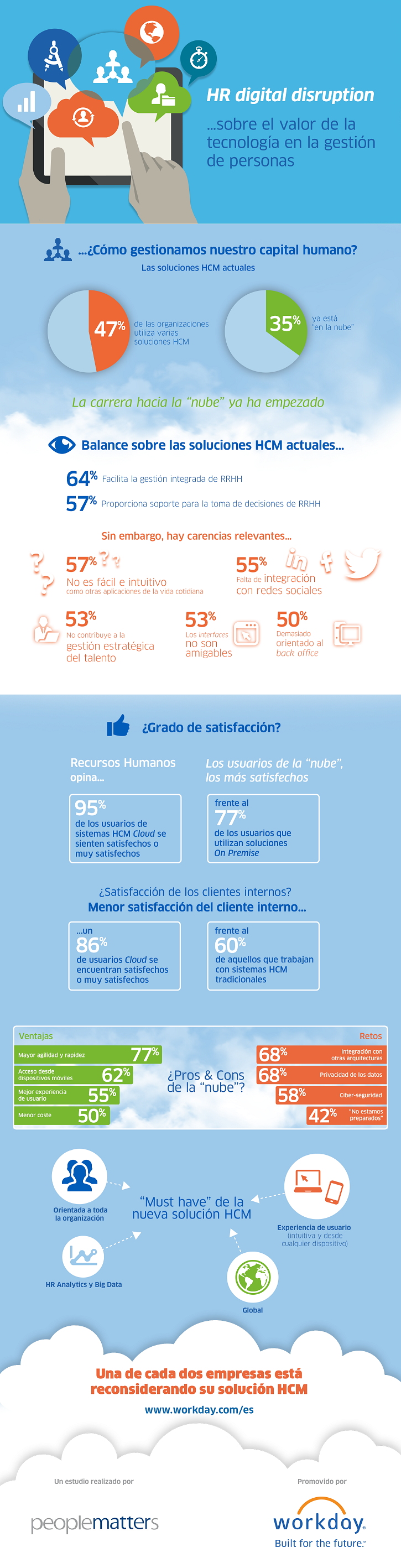 wday_infographic_people_matters_es